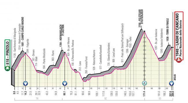 Giro d'Italia 2020 – Queens Stage
